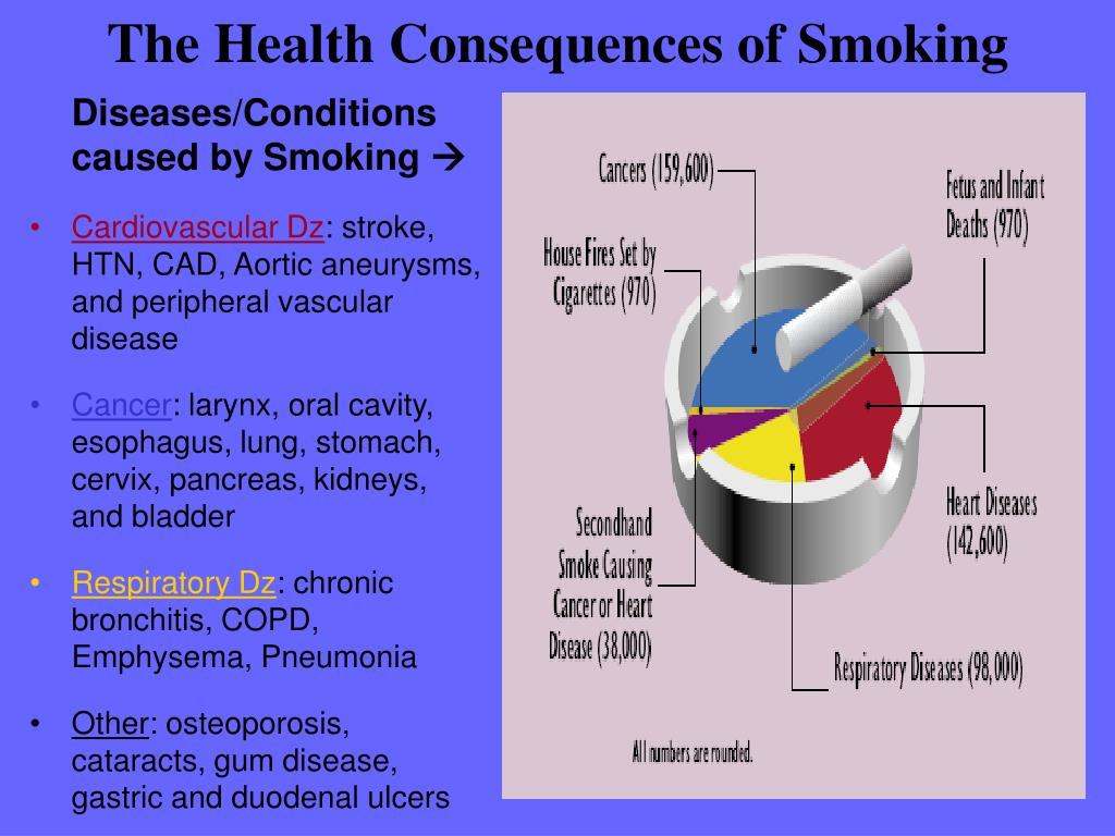Diseases/Conditions caused by Smoking