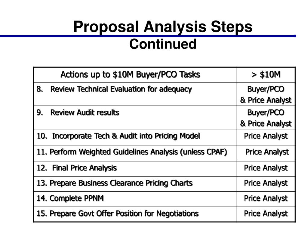 Ppt Ncma Training Price Analysis For Non Price Analysts
