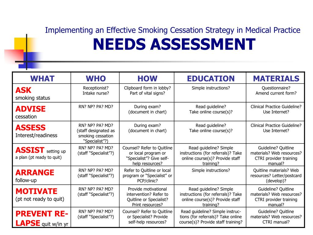 Implementing an Effective Smoking Cessation Strategy in Medical Practice