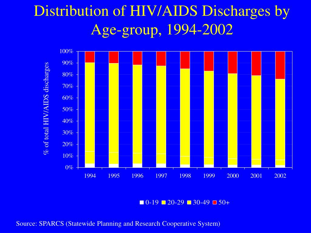 Distribution of HIV/AIDS Discharges by Age-group, 1994-2002