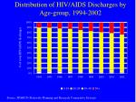 distribution of hiv aids discharges by age group 1994 2002