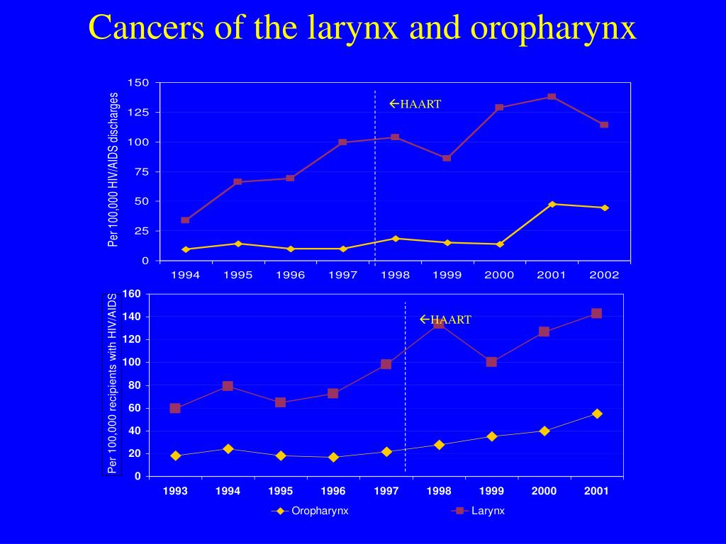 Cancers of the larynx and oropharynx