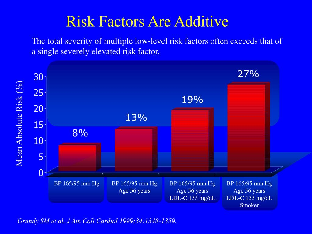 Mean Absolute Risk (%)