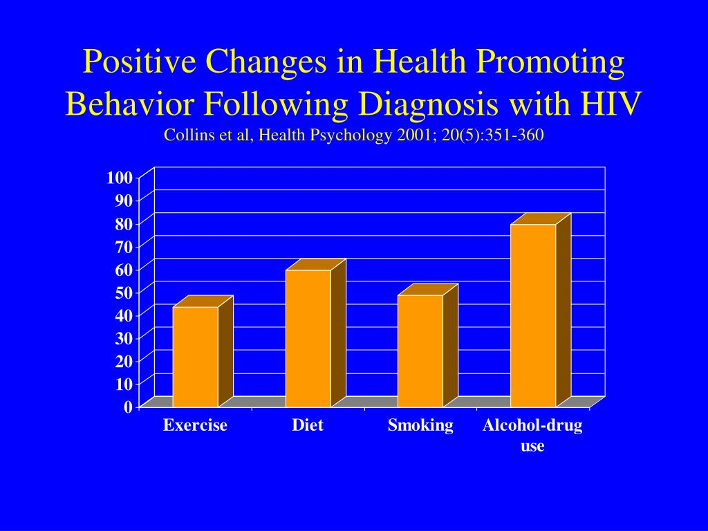 Positive Changes in Health Promoting Behavior Following Diagnosis with HIV