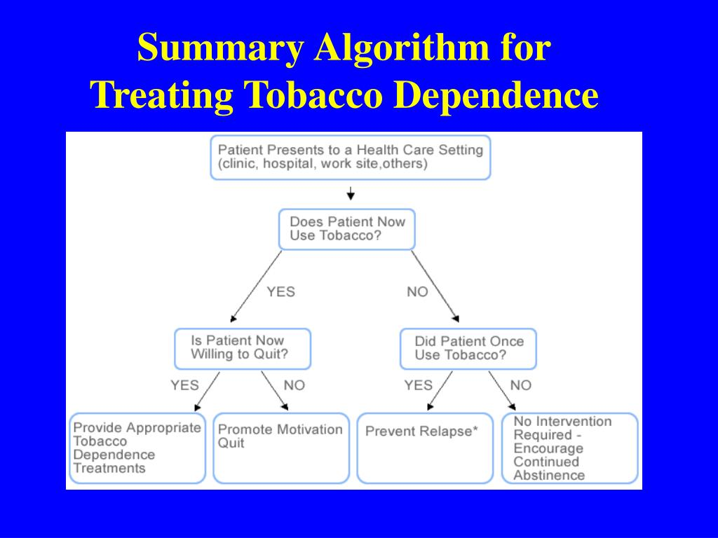 Summary Algorithm for Treating Tobacco Dependence