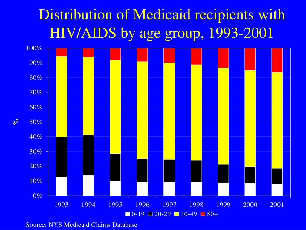 Distribution of Medicaid recipients with HIV/AIDS by age group, 1993-2001