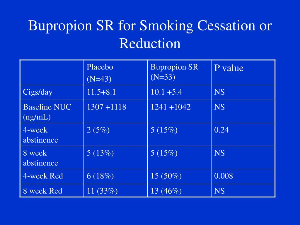 Bupropion SR for Smoking Cessation or Reduction