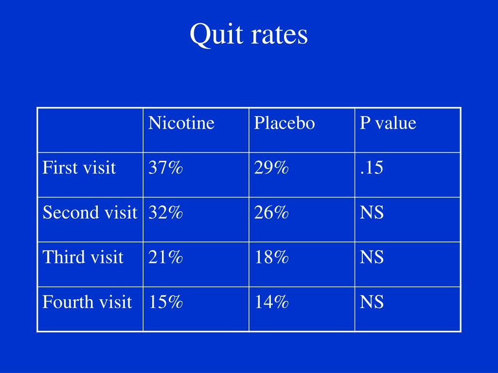 Quit rates