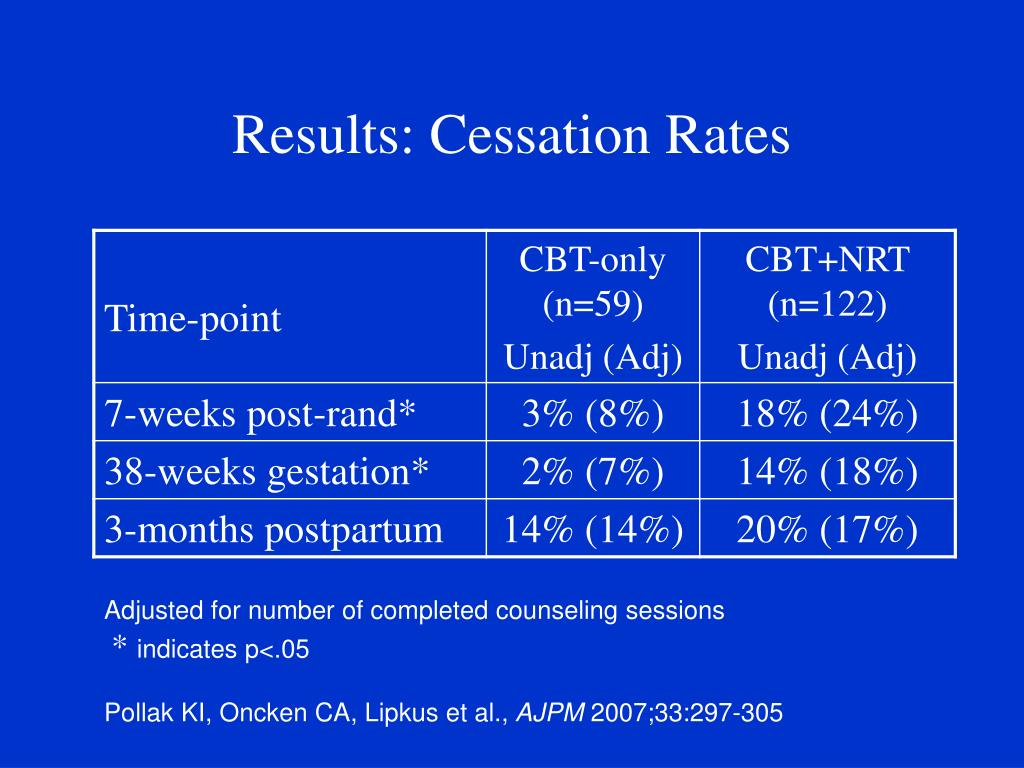 Results: Cessation Rates