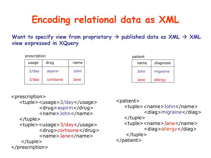 Encoding relational data as XML