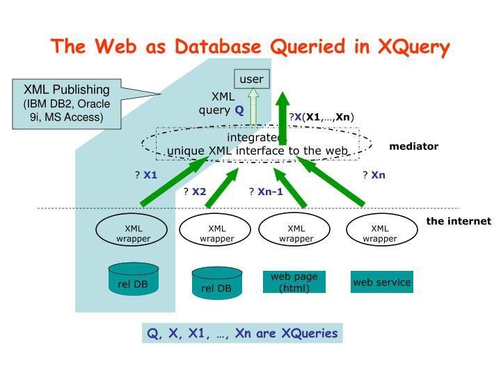 The web as database queried in xquery