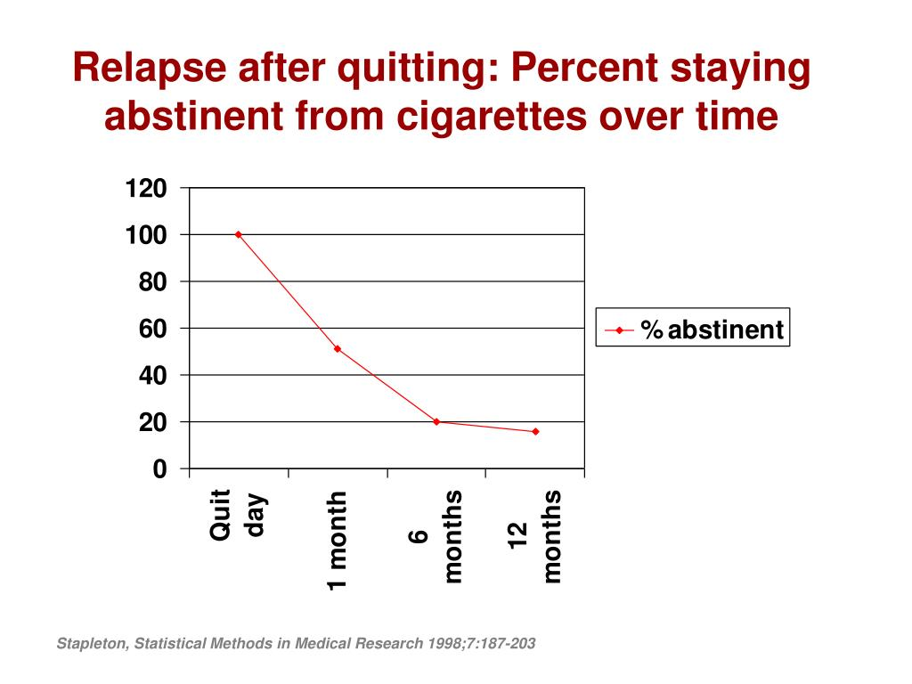 Relapse after quitting: Percent staying abstinent from cigarettes over time