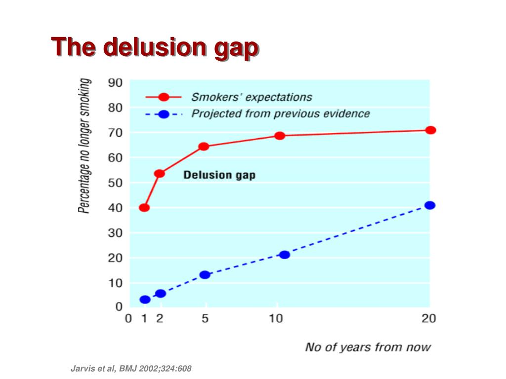 The delusion gap
