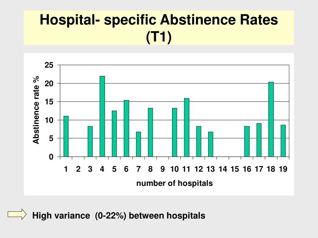 High variance  (0-22%) between hospitals