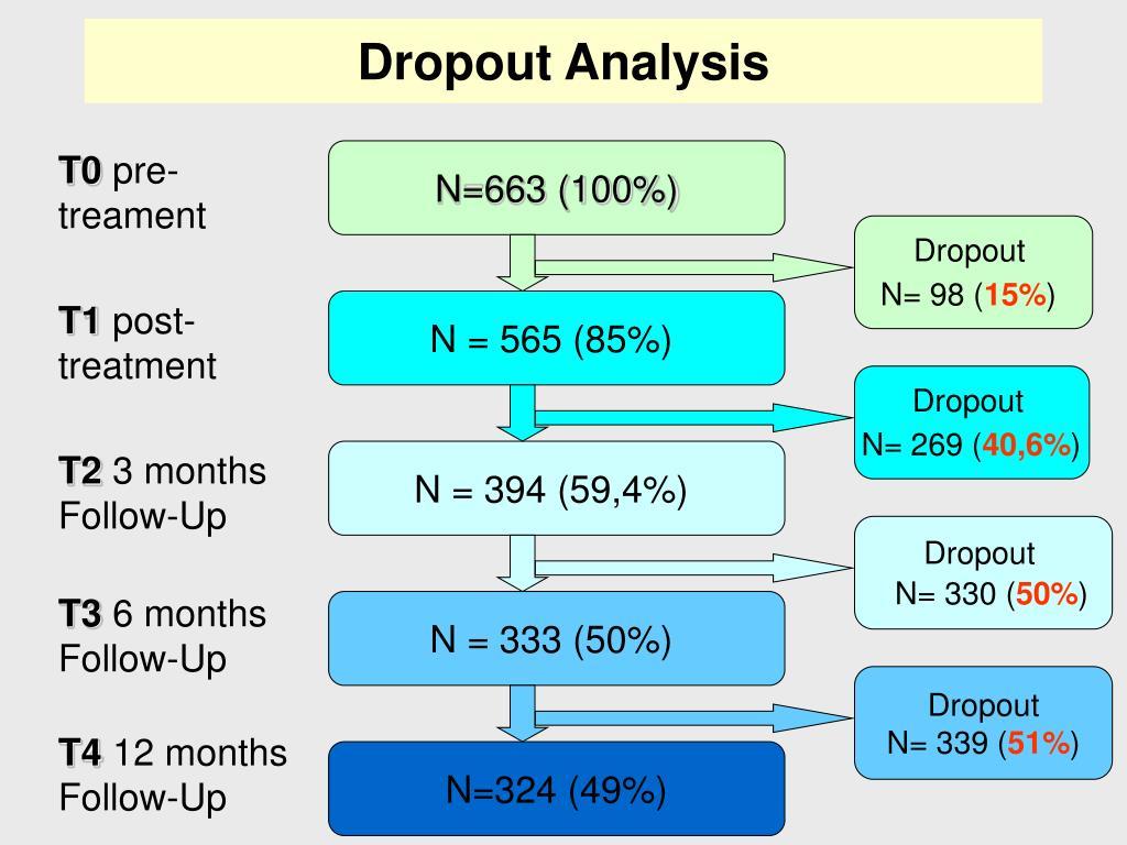 Dropout Analysis