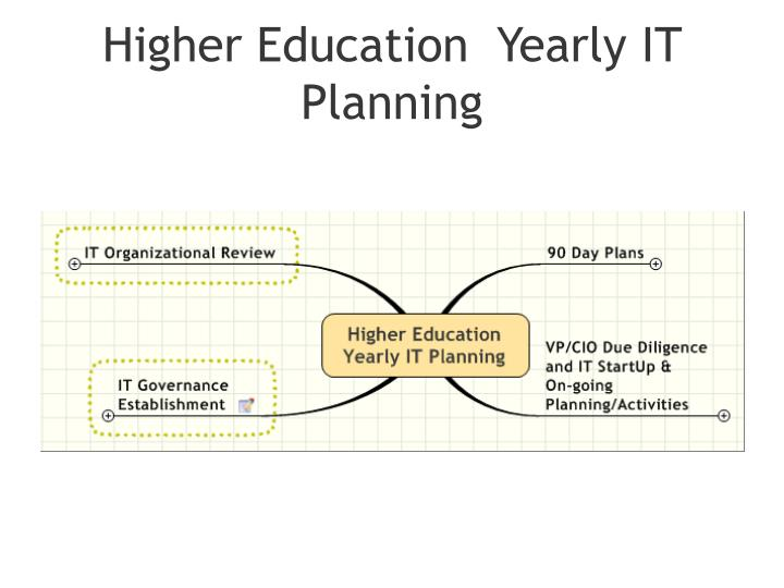 Higher education yearly it planning