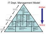 it dept management model