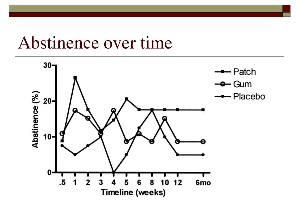 Abstinence over time