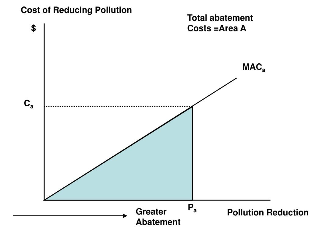 Cost of Reducing Pollution