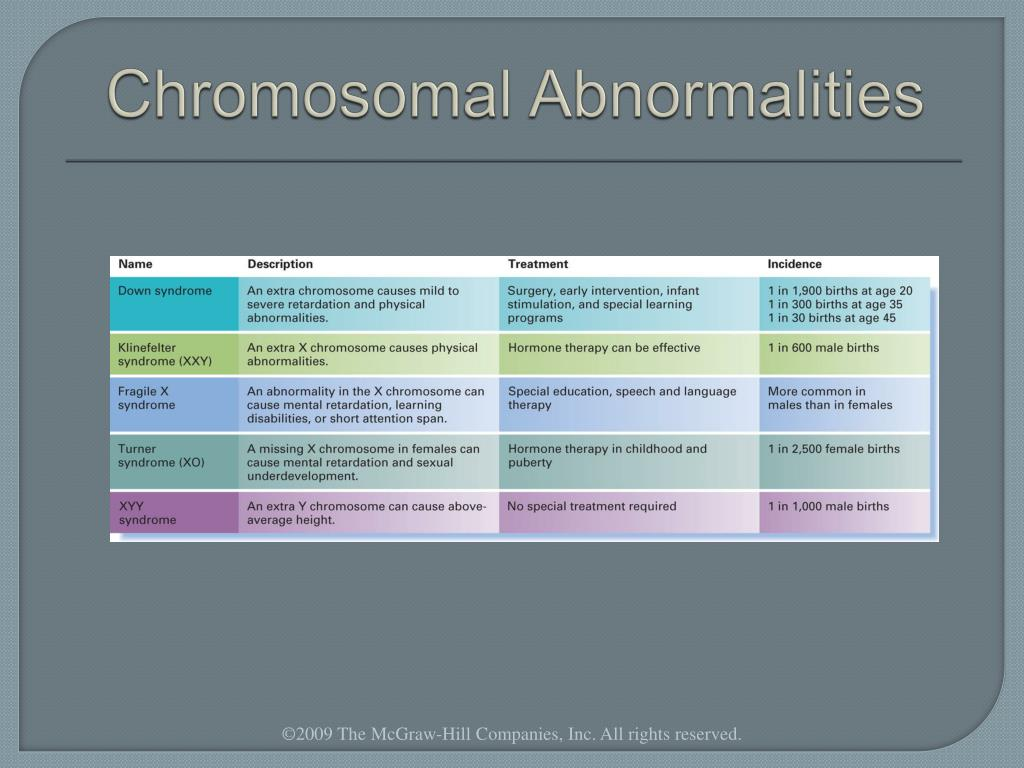 a comprehensive analysis of the downs syndrome a chromosomal abnormality disease Philadelphia, pa, february 21, 2012 – using a noninvasive test on maternal blood that deploys a novel biochemical assay and a new algorithm for analysis, scientists can detect, with a high degree of accuracy, the risk that a fetus has the chromosomal abnormalities that cause down syndrome and a.