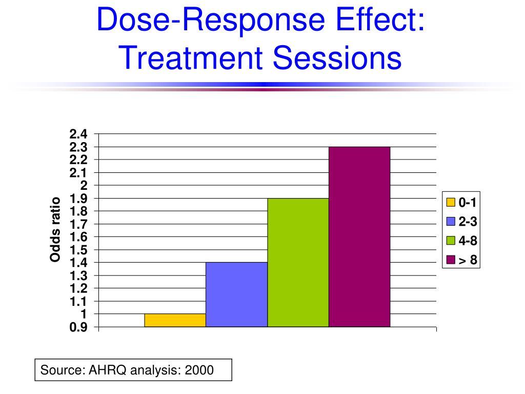 Dose-Response Effect: