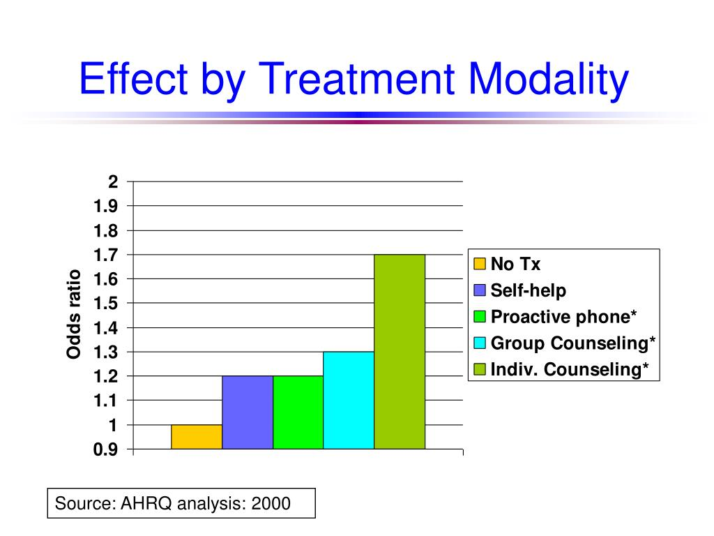 Effect by Treatment Modality