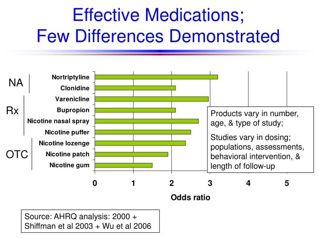 Effective Medications;