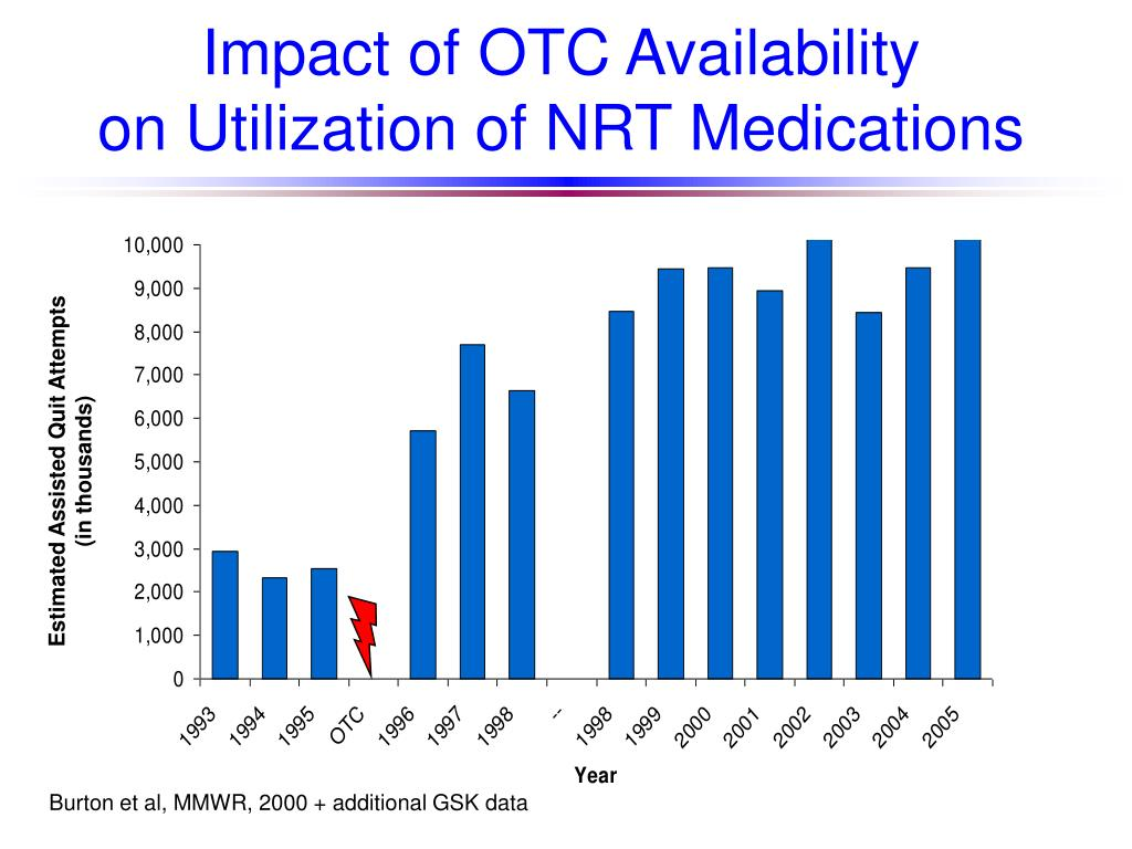 Impact of OTC Availability