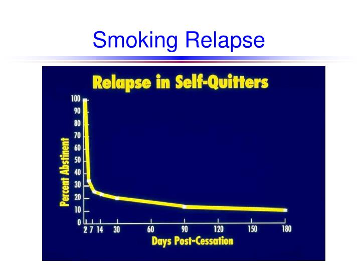 Smoking relapse