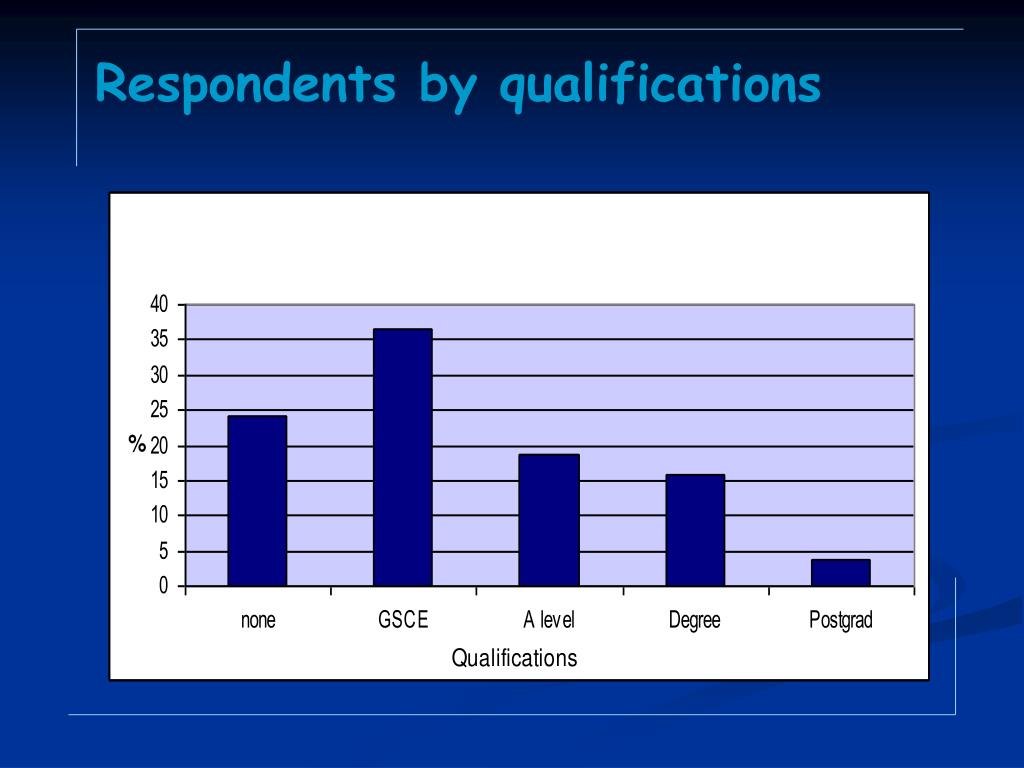Respondents by qualifications