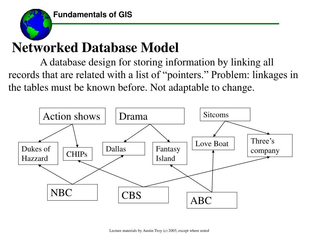 Networked Database Model
