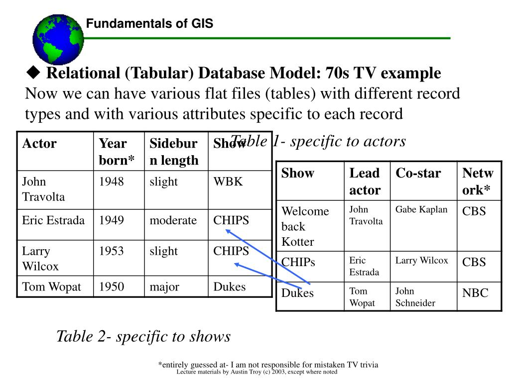 Relational (Tabular) Database Model: 70s TV example
