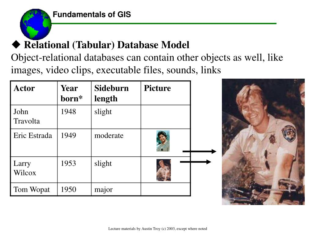 Relational (Tabular) Database Model