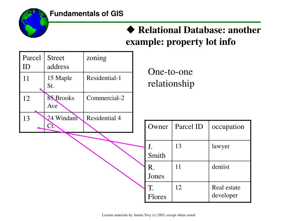 Relational Database: another example: property lot info