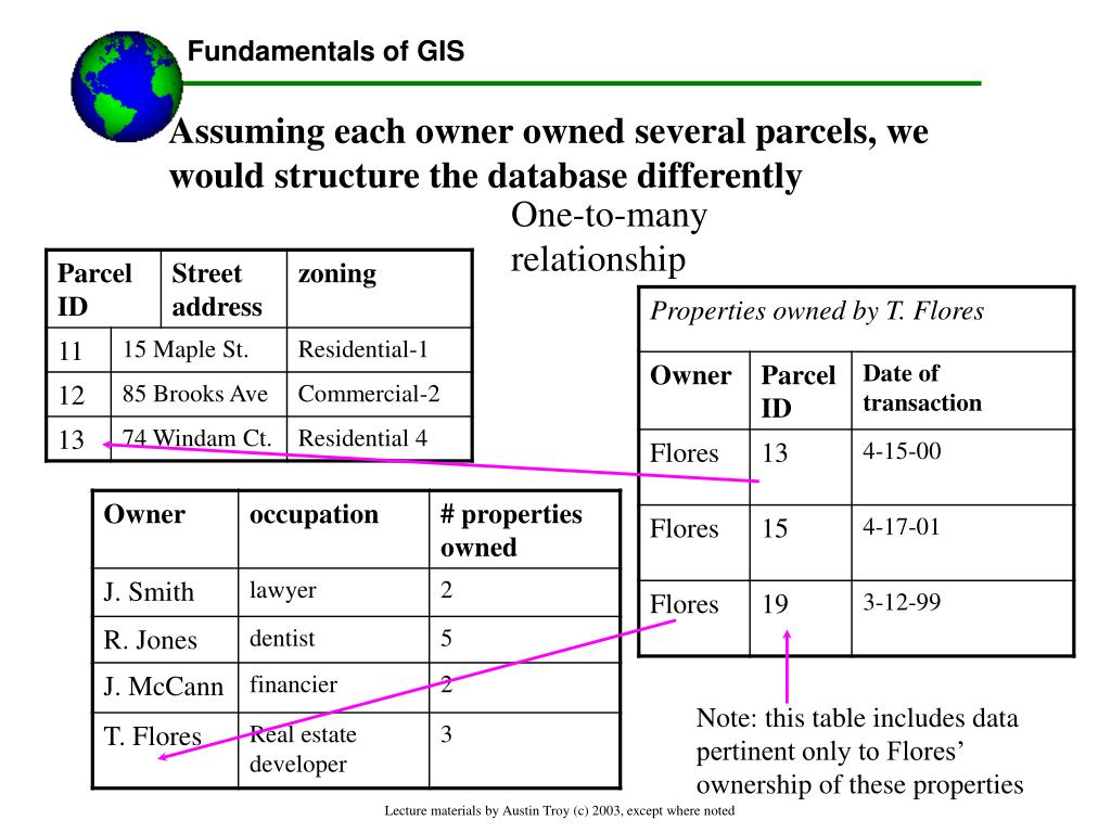 Assuming each owner owned several parcels, we would structure the database differently
