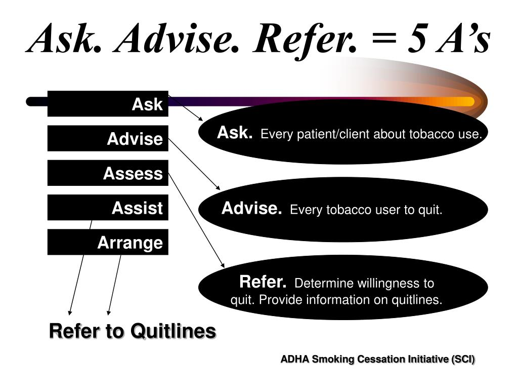 Ask. Advise. Refer. = 5 A's