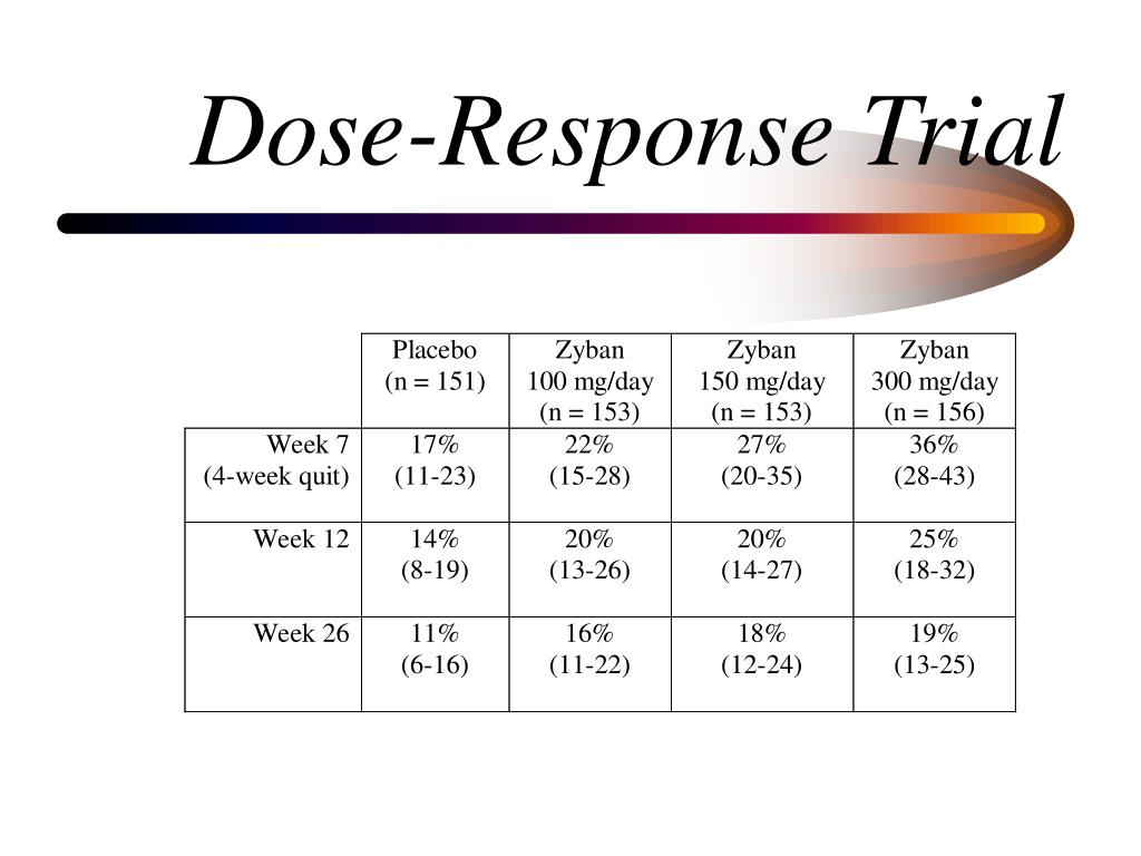 Dose-Response Trial
