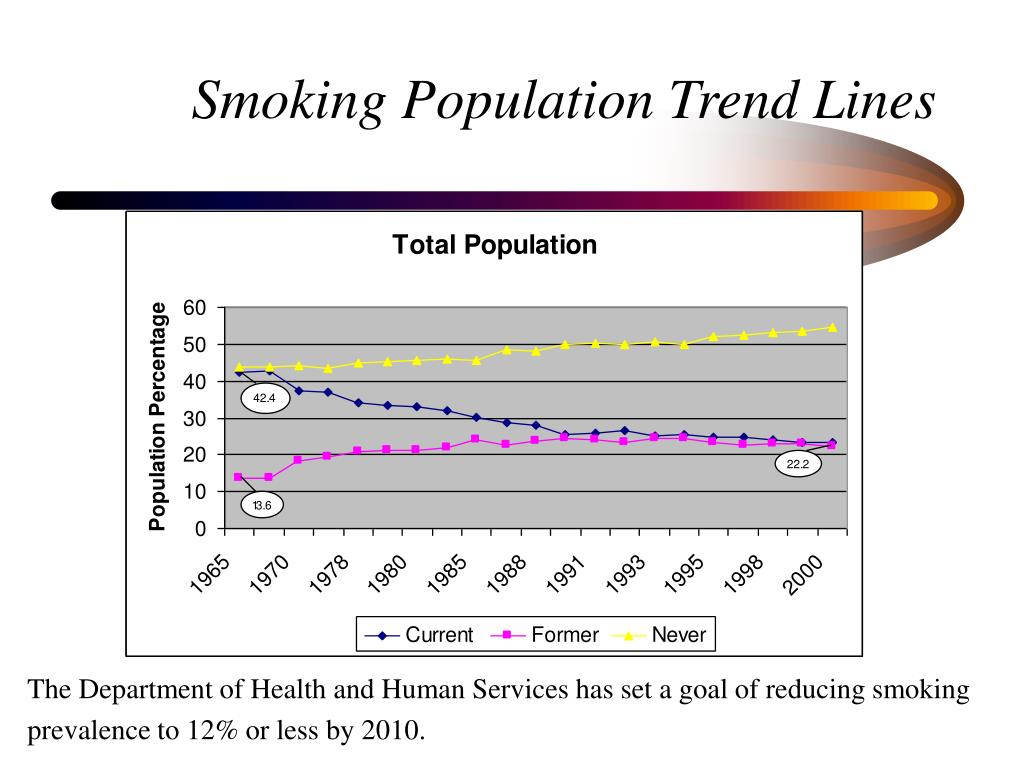 Smoking Population Trend Lines