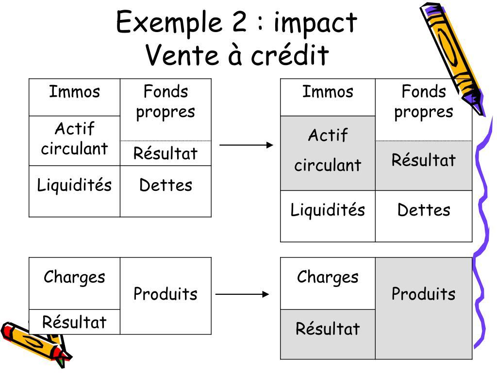 Exemple 2 : impact