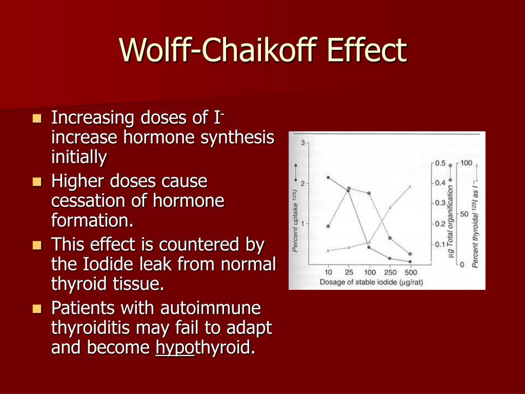 Wolff-Chaikoff Effect
