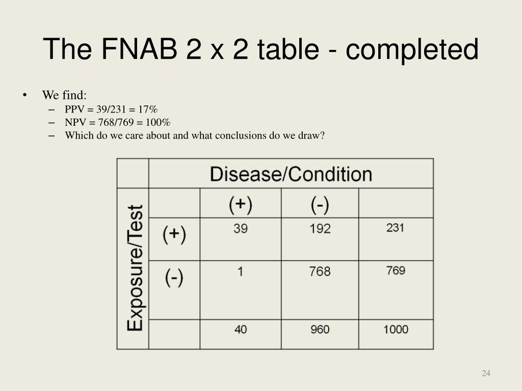 The FNAB 2 x 2 table - completed