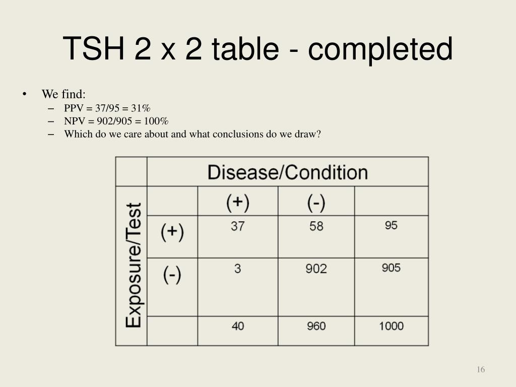 TSH 2 x 2 table - completed