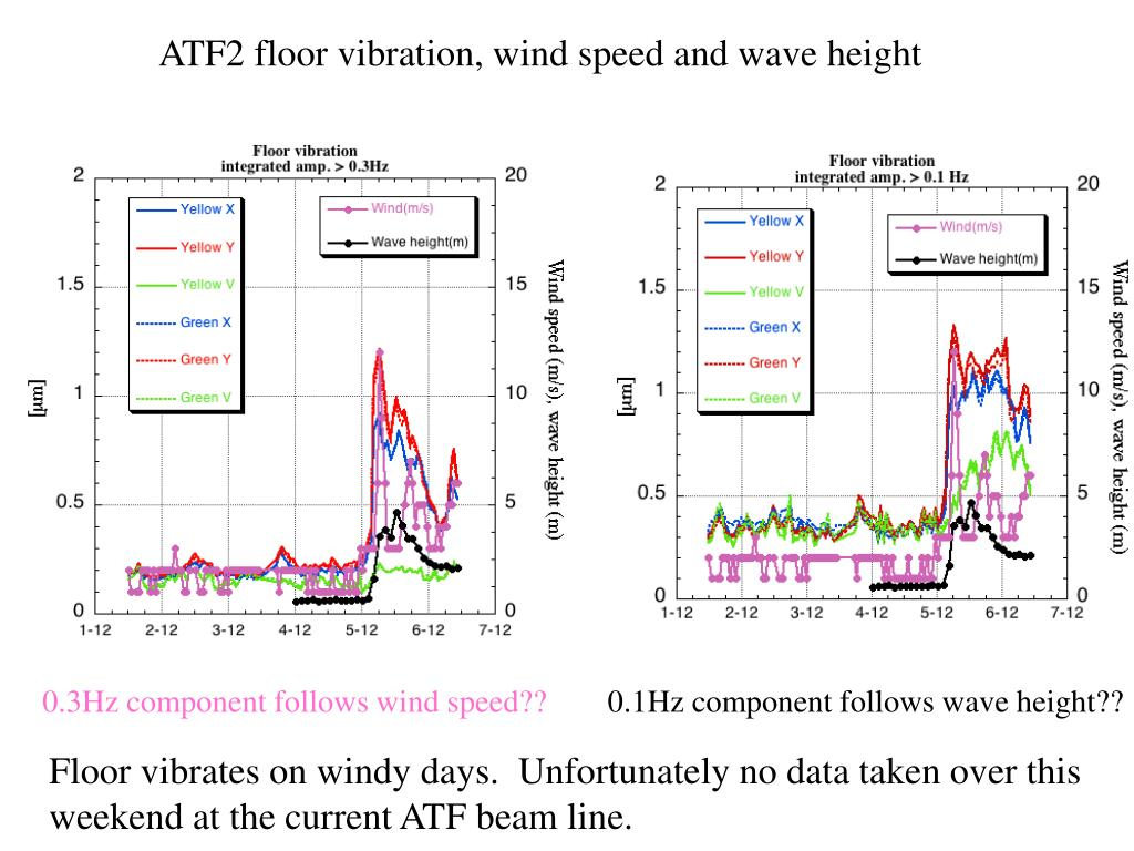ATF2 floor vibration, wind speed and wave height