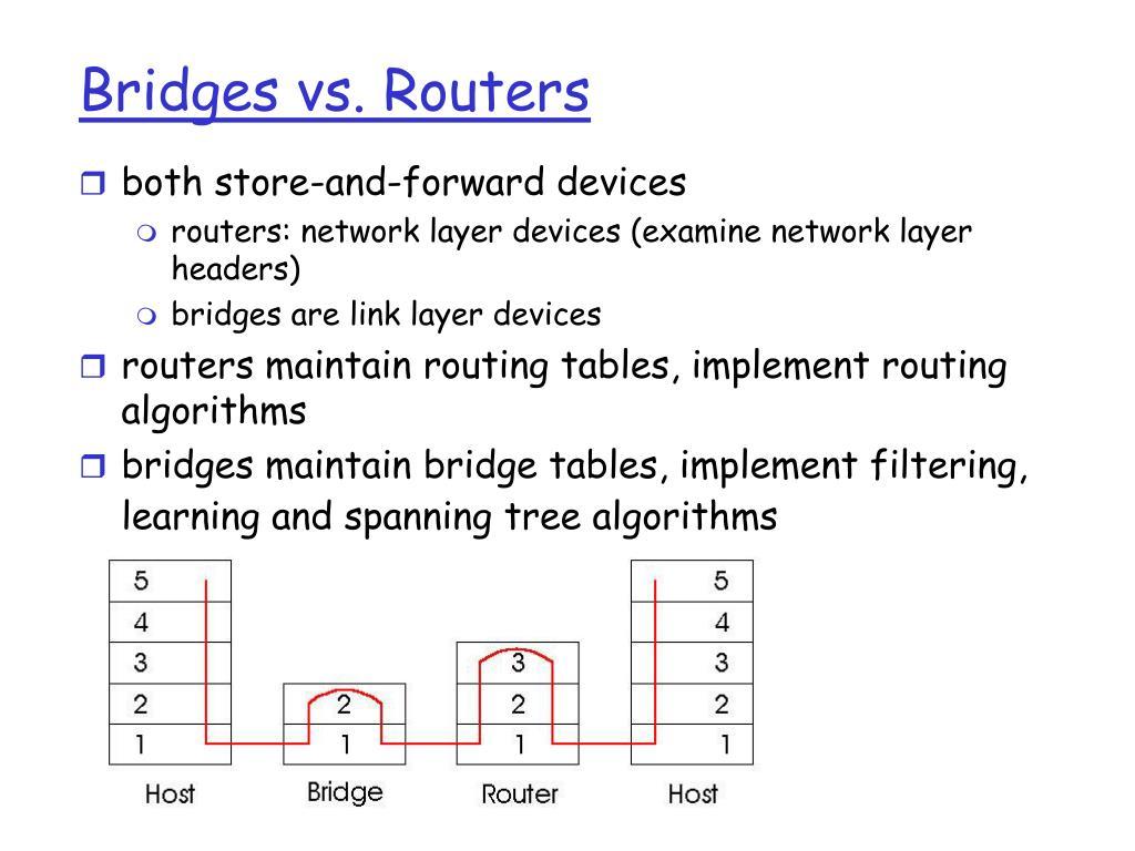 Bridges vs. Routers
