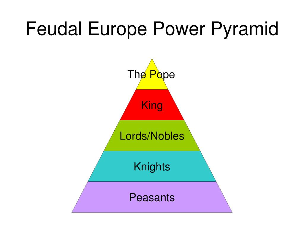 levels of feudal systems in the middle ages Understand the feudal system of the middle ages write a fictional first-person account from the point of view of a king, noble, knight, or peasant as a class, discuss the obligations or responsibilities of the different levels within the feudal system have each student write a first-person.