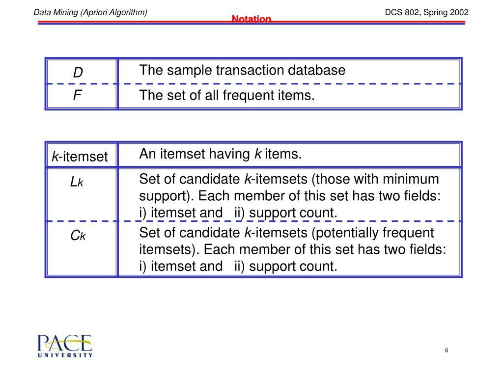 The sample transaction database