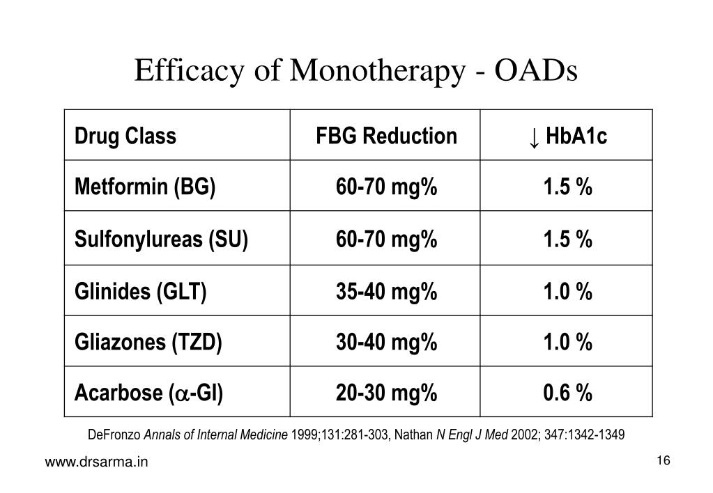 Efficacy of Monotherapy - OADs