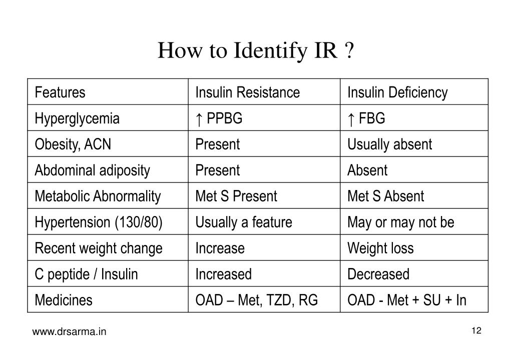 How to Identify IR ?