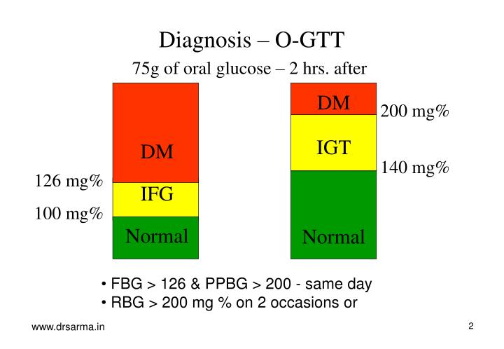 Diagnosis – O-GTT
