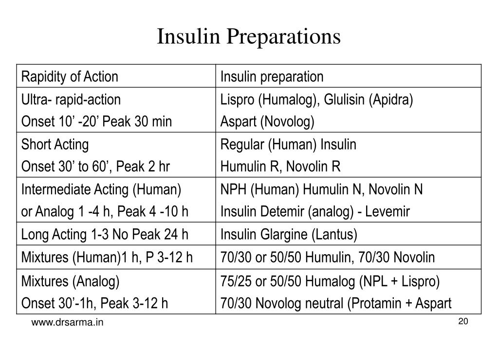 Insulin Preparations